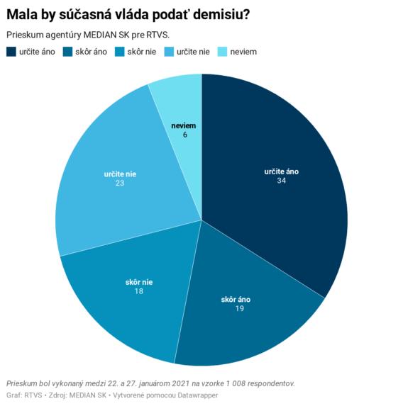 Prieskum: Najdôveryhodnejšou političkou je Čaputová. Aký postoj majú ľudia k referendu?