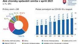 V apríli na Slovensku zomrelo  najmenej ľudí za sedem mesiacov