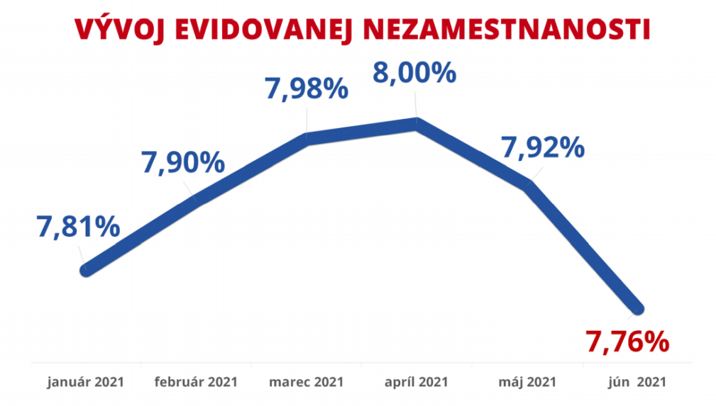 Nezamestnanost na Slovensku